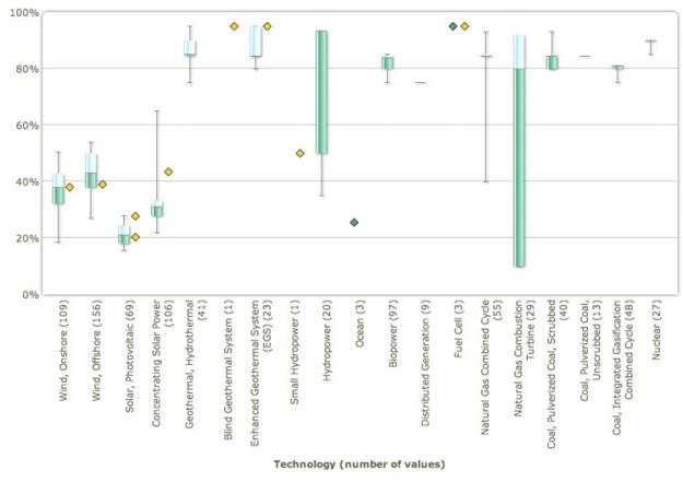 Capacity factors NREL