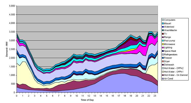 Daily demand, summer, by application, for New South Wales (source: Australia dept of Industry/ Energy Efficiency)