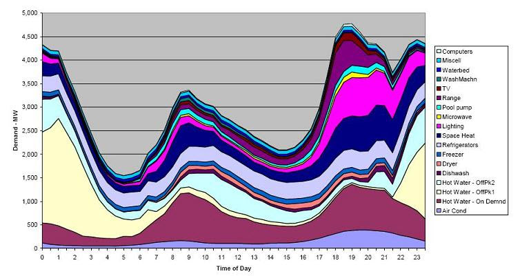 Daily Demand, winter, by application, New South Wales (source: Australia Dept of Industry/ Energy Efficiency)