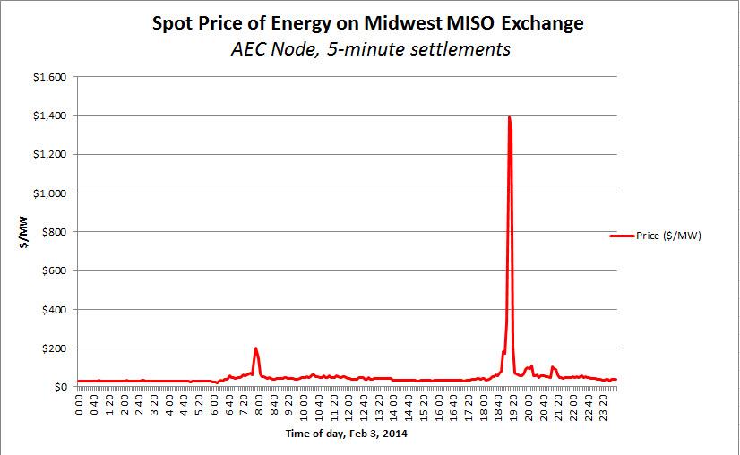 Energy Spot Price