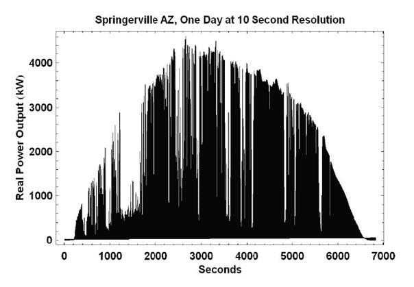 Solar Variability Jay Apt - Aimee Curtright